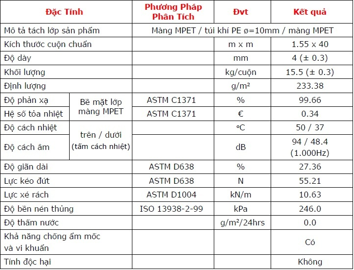 Thông số cách nhiệt cát tường P2