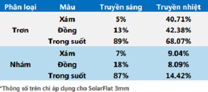 Thông số truyền nhiệt và truyền sáng của tấm lợp lấy sáng Poly đặc Solarflat