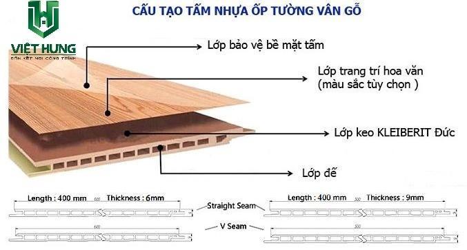Cấu tạo tấm nhựa ốp tường pvc vân gỗ