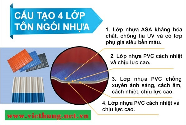 Cấu tạo của tôn ngói nhựa PVC Asa 4 lớp