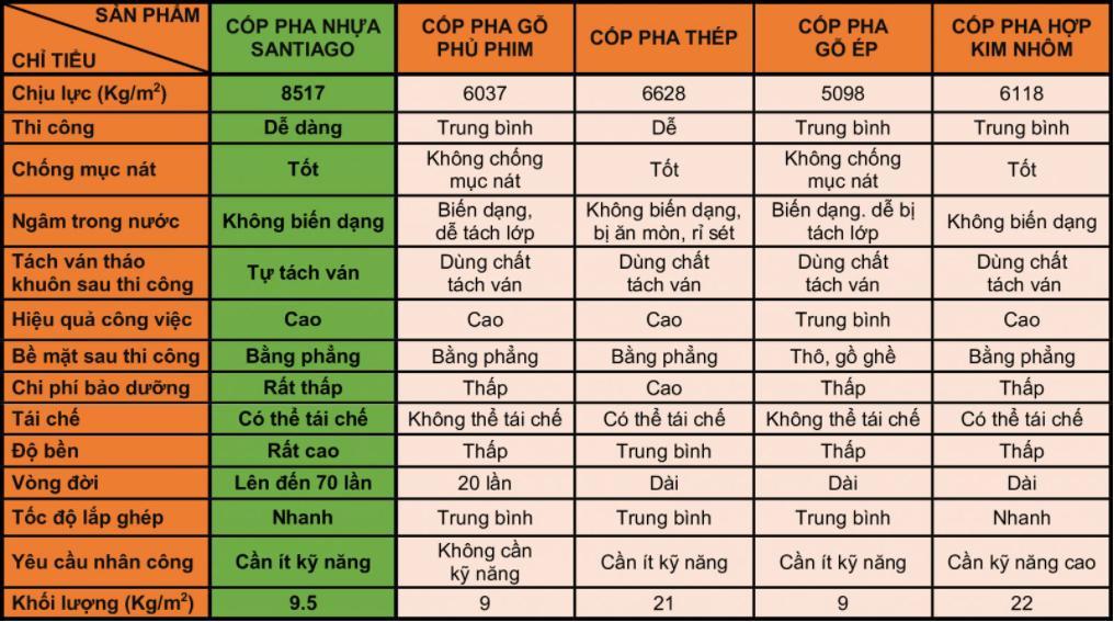 So sánh Tấm Cốp Pha nhựa và các loại coppha khác
